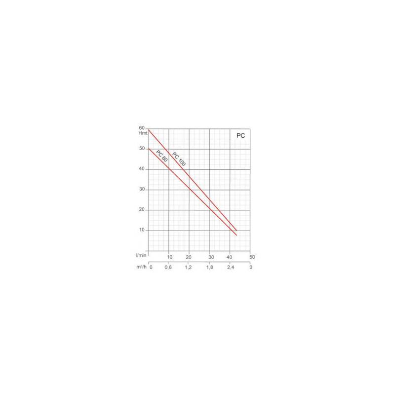 Pompe de transfert auto-amorçante - 230V - 0.75Kw