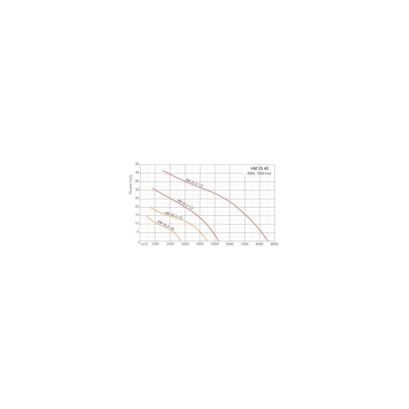 Ventilateurs axiaux tubulaires HMA Ø35T2 1/2