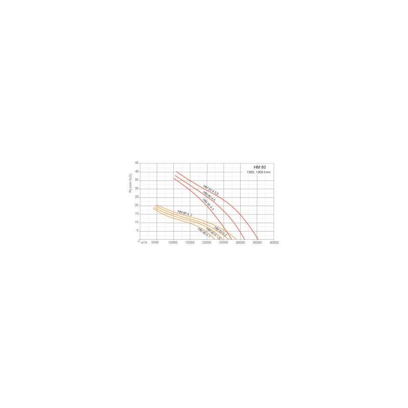 Ventilateurs axiaux tubulaires HMA Ø80T4 3