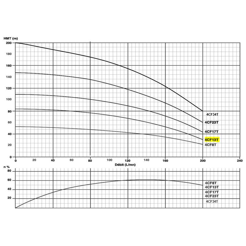 """Pompe immergée triphasée 4"""" - 2.2kW/3cv - gros débit"""