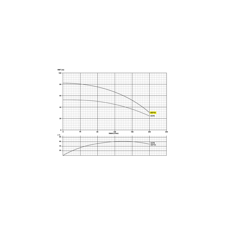 """Pompe immergée monophasée 4"""" 2.2kW/3cv - 230V - gros débit"""