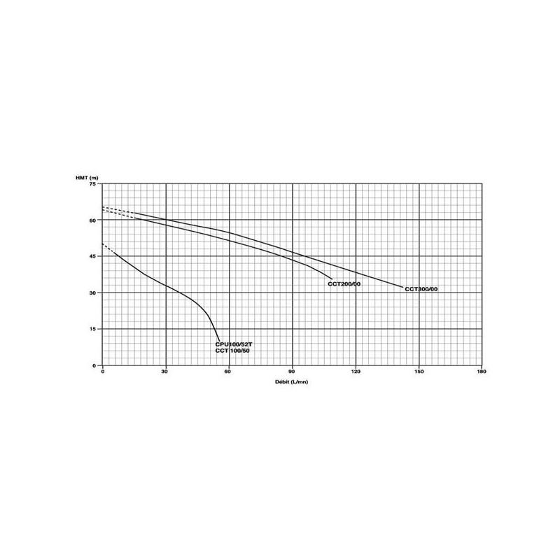 Pompe serie JET 380V 0.75Kw/1cv