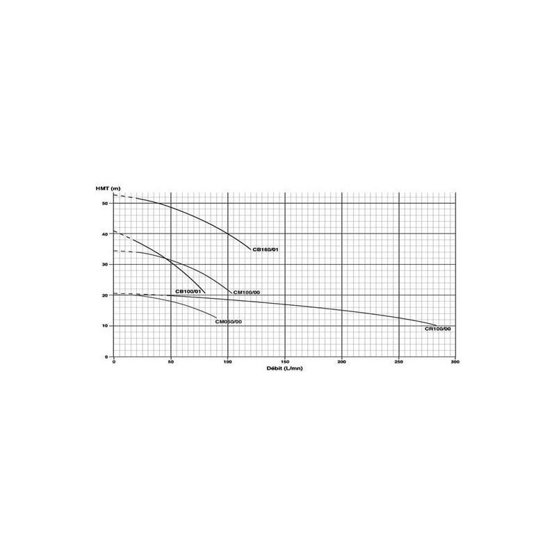 Pompe centrifuge 230V 1.1Kw/1.5cv Laiton