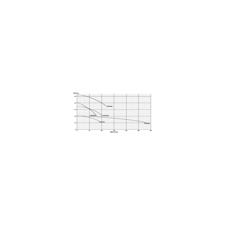 Pompe centrifuge 230V 0.75Kw/1cv Noryl - Gros débit