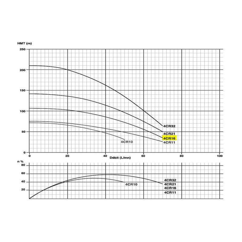 """Corps de pompe 4"""" pour moteur 1.1Kw/1.5cv Tur. NORYL"""